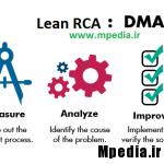 DMAIC RCA