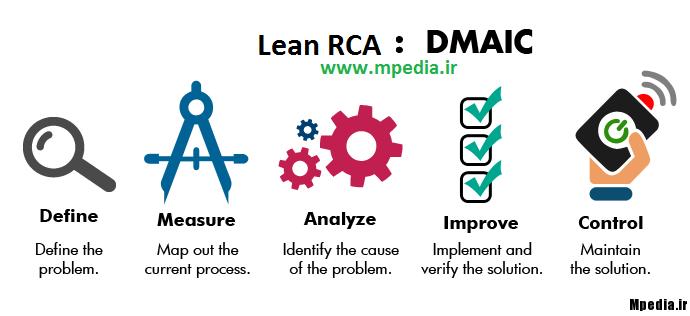 استفاده از متد DMAIC در آنالیز دلایل ریشه ای (RCA)