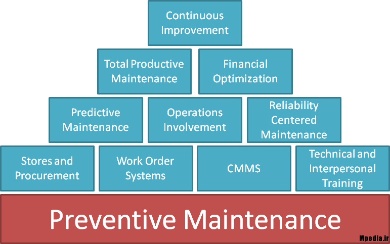 Maintenance-Strategy-Series-mpedia.ir