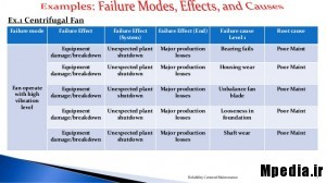 rcm-failure effect